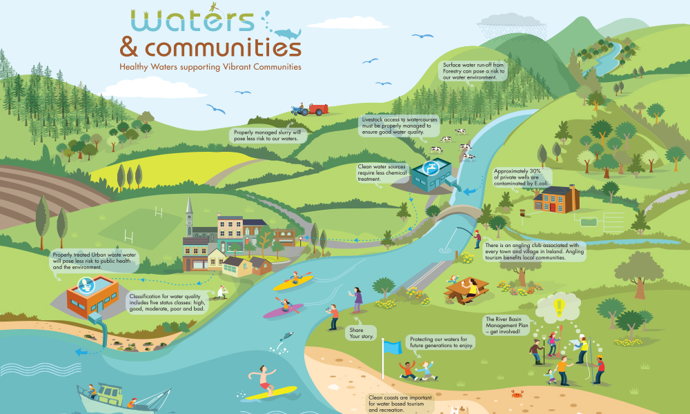 Waters and Communities design